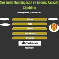 Alexander Henningsson vs Anders Baaaath-Sjoeblom h2h player stats