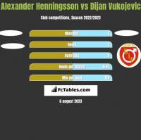 Alexander Henningsson vs Dijan Vukojevic h2h player stats