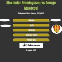 Alexander Henningsson vs George Makdessi h2h player stats