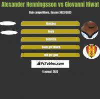 Alexander Henningsson vs Giovanni Hiwat h2h player stats