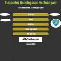 Alexander Henningsson vs Beneyam h2h player stats