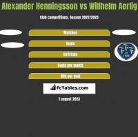 Alexander Henningsson vs Willhelm Aerlig h2h player stats