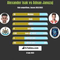 Alexander Isak vs Adnan Januzaj h2h player stats