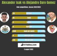 Alexander Isak vs Alejandro Daro Gomez h2h player stats