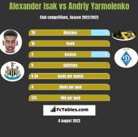 Alexander Isak vs Andriy Yarmolenko h2h player stats