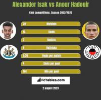 Alexander Isak vs Anour Hadouir h2h player stats