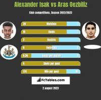 Alexander Isak vs Aras Oezbiliz h2h player stats