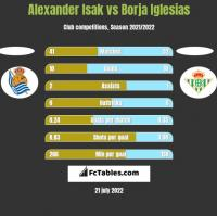 Alexander Isak vs Borja Iglesias h2h player stats