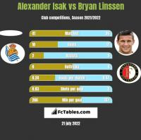 Alexander Isak vs Bryan Linssen h2h player stats