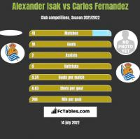 Alexander Isak vs Carlos Fernandez h2h player stats