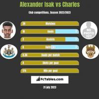 Alexander Isak vs Charles h2h player stats