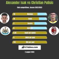 Alexander Isak vs Christian Pulisic h2h player stats