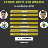 Alexander Isak vs Denis Mahmudov h2h player stats