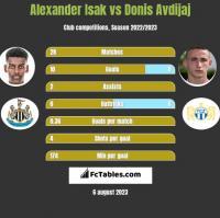 Alexander Isak vs Donis Avdijaj h2h player stats