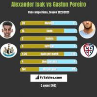 Alexander Isak vs Gaston Pereiro h2h player stats