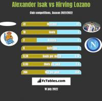 Alexander Isak vs Hirving Lozano h2h player stats