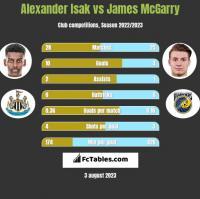 Alexander Isak vs James McGarry h2h player stats