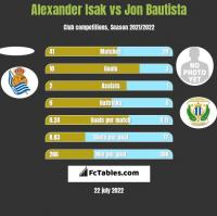 Alexander Isak vs Jon Bautista h2h player stats