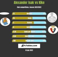 Alexander Isak vs Kike h2h player stats