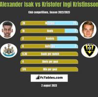 Alexander Isak vs Kristofer Ingi Kristinsson h2h player stats