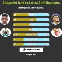 Alexander Isak vs Lucas Ariel Ocampos h2h player stats