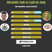 Alexander Isak vs Luuk de Jong h2h player stats