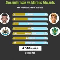 Alexander Isak vs Marcus Edwards h2h player stats