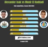 Alexander Isak vs Munir El Haddadi h2h player stats