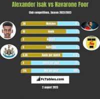 Alexander Isak vs Navarone Foor h2h player stats