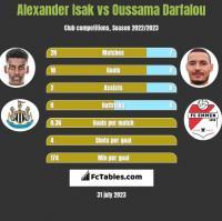 Alexander Isak vs Oussama Darfalou h2h player stats