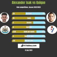 Alexander Isak vs Quique h2h player stats