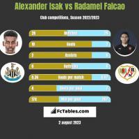 Alexander Isak vs Radamel Falcao h2h player stats