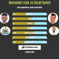 Alexander Isak vs Sergi Enrich h2h player stats
