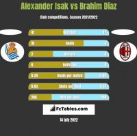 Alexander Isak vs Brahim Diaz h2h player stats