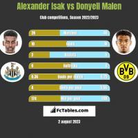 Alexander Isak vs Donyell Malen h2h player stats