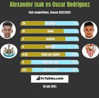 Alexander Isak vs Oscar Rodriguez h2h player stats