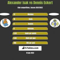 Alexander Isak vs Dennis Eckert h2h player stats