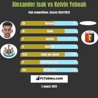 Alexander Isak vs Kelvin Yeboah h2h player stats