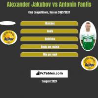 Alexander Jakubov vs Antonin Fantis h2h player stats