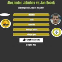 Alexander Jakubov vs Jan Rezek h2h player stats