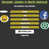 Alexander Jakubov vs Martin Jindracek h2h player stats