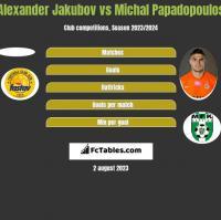 Alexander Jakubov vs Michal Papadopoulos h2h player stats