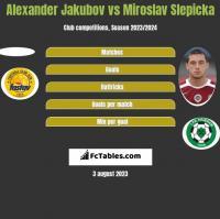 Alexander Jakubov vs Miroslav Slepicka h2h player stats