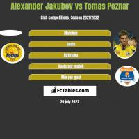Alexander Jakubov vs Tomas Poznar h2h player stats