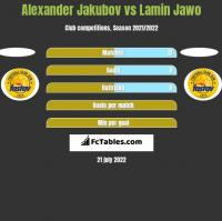 Alexander Jakubov vs Lamin Jawo h2h player stats