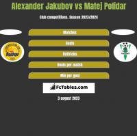 Alexander Jakubov vs Matej Polidar h2h player stats