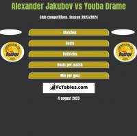 Alexander Jakubov vs Youba Drame h2h player stats