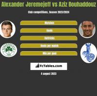 Alexander Jeremejeff vs Aziz Bouhaddouz h2h player stats