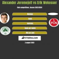 Alexander Jeremejeff vs Erik Wekesser h2h player stats