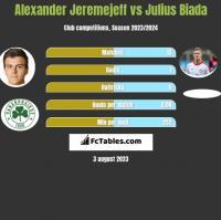 Alexander Jeremejeff vs Julius Biada h2h player stats